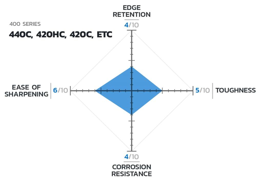 CTS BD1 steel properties
